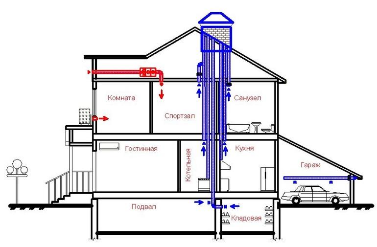 Проект вентиляции в частном доме своими руками