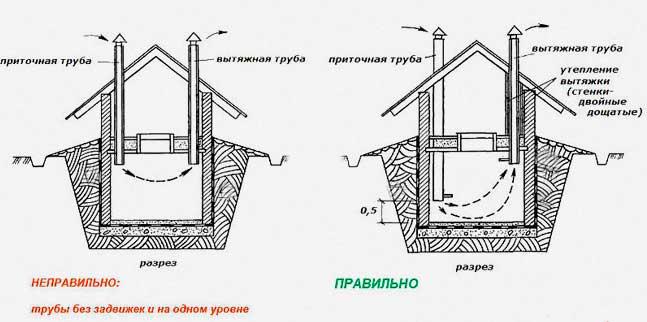 Нюансы устройства вентиляции