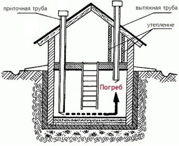 Принцип вентиляции погреба