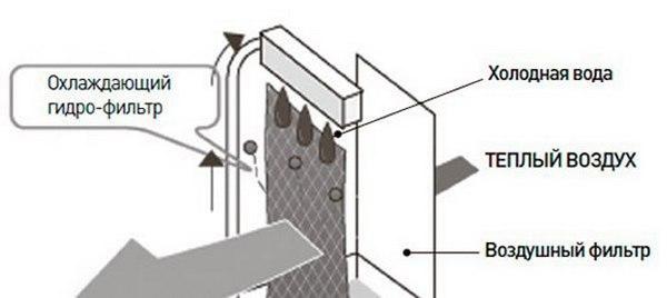 принцип работы напольного кондиционера без воздуховода