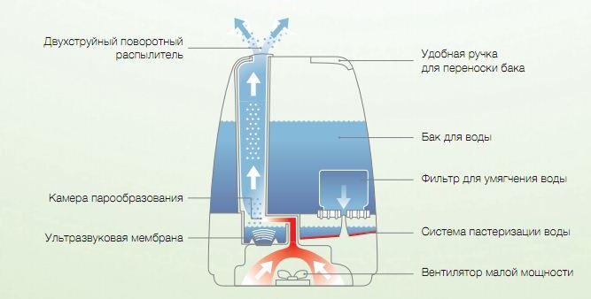 Принцип действия ультразвукового увлажнителя