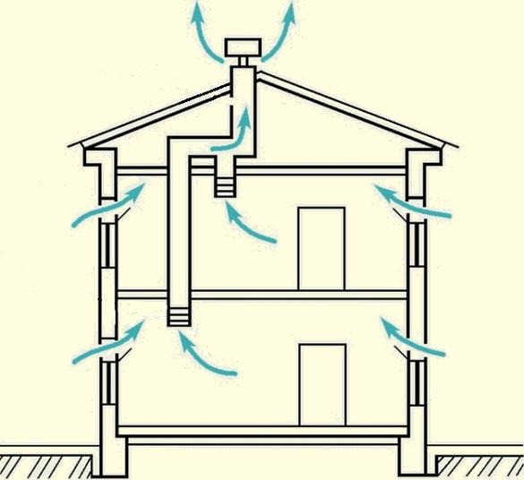 системы вентиляции: естесственная