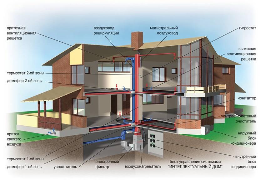 Какой должна быть вентиляция в каркасных домах