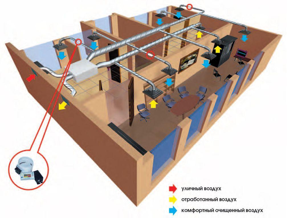 Использование шибера в вентиляции