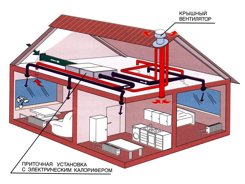 Система вентиляции на чердаке