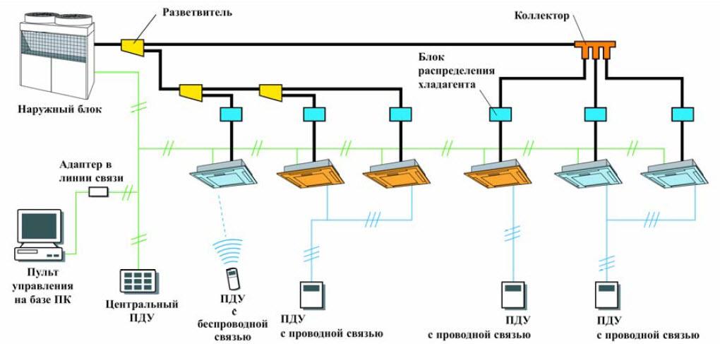 Схема автоматизированной промышленной вентиляции