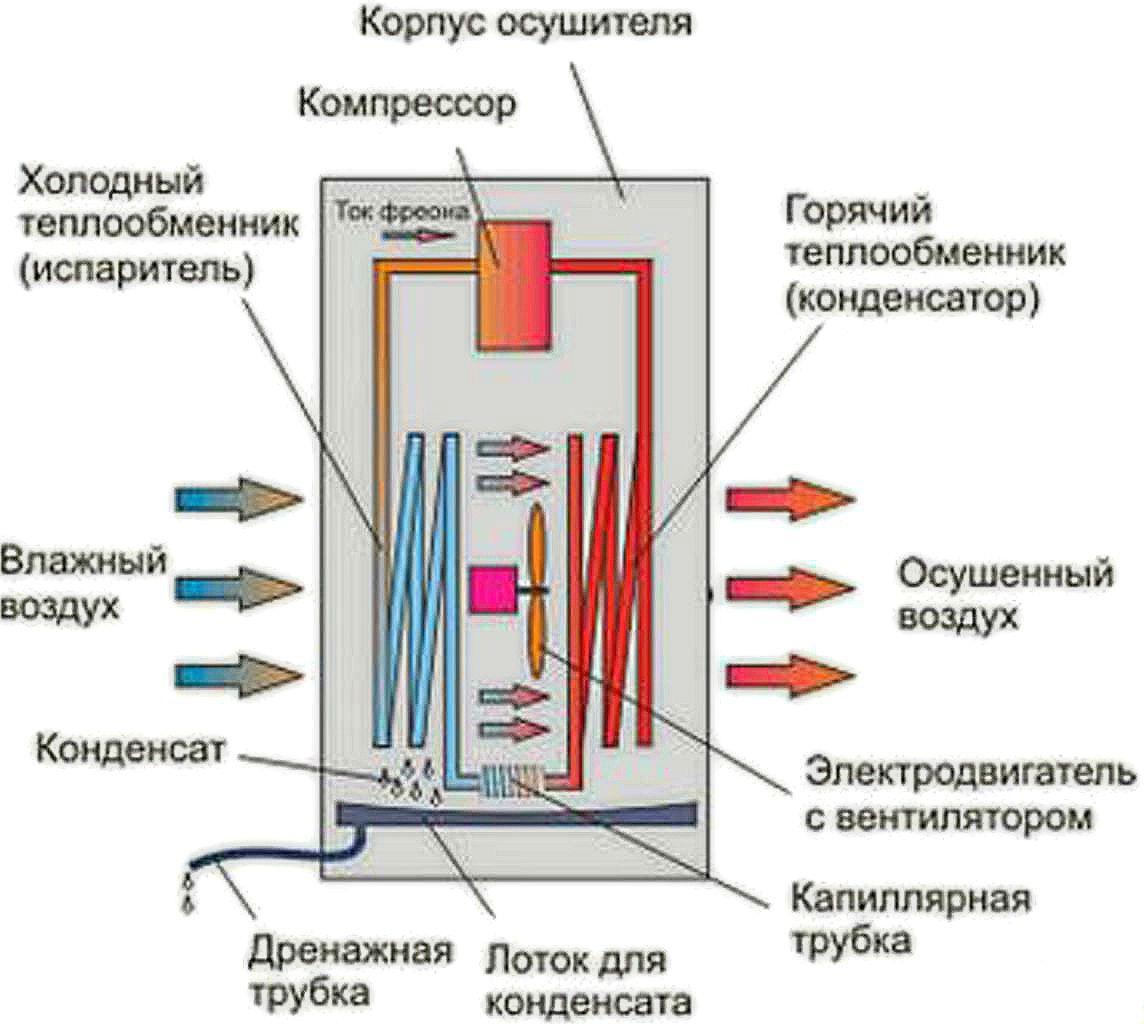 Устройство осушителя воздуха
