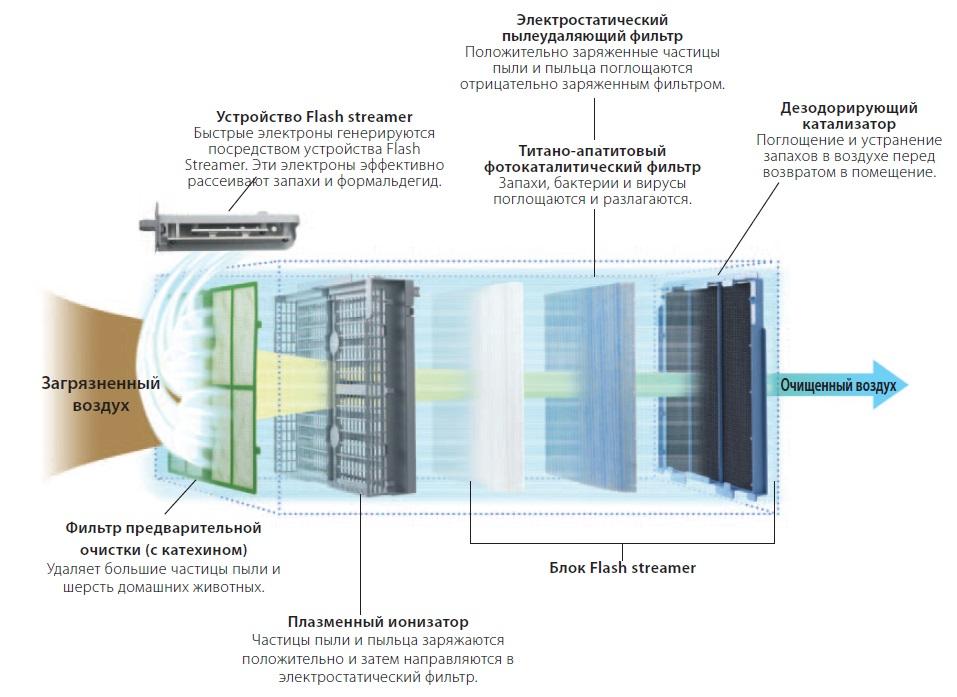 Принцип работы фотокаталитического очистителя воздуха