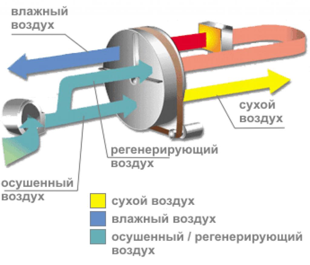 Принцип работы адсорбционного осушителя воздуха