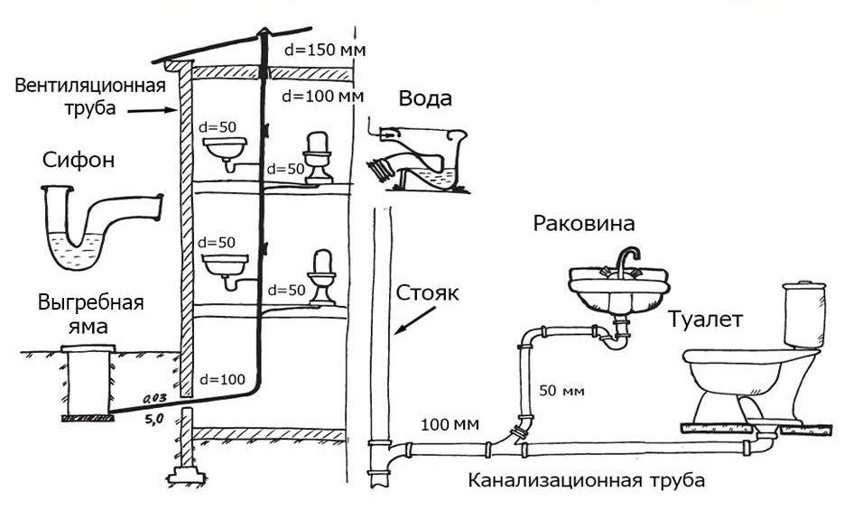Вентиляции канализации двухэтажного дома