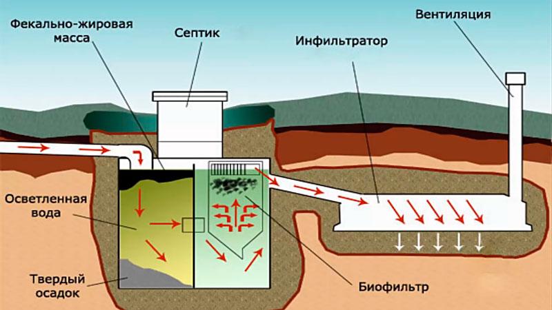 Вентиляция септического танка