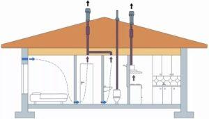 Схема вентиляции канализации в доме