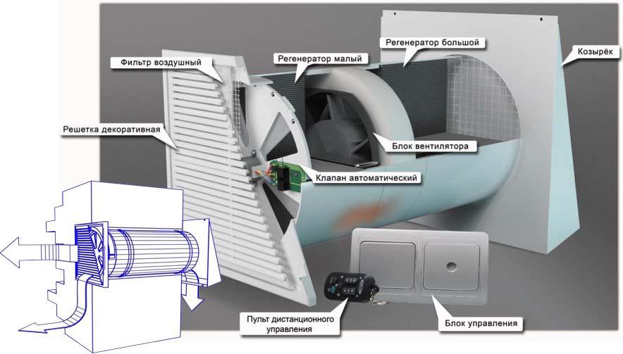 Детали приточной вентиляции с подогревом