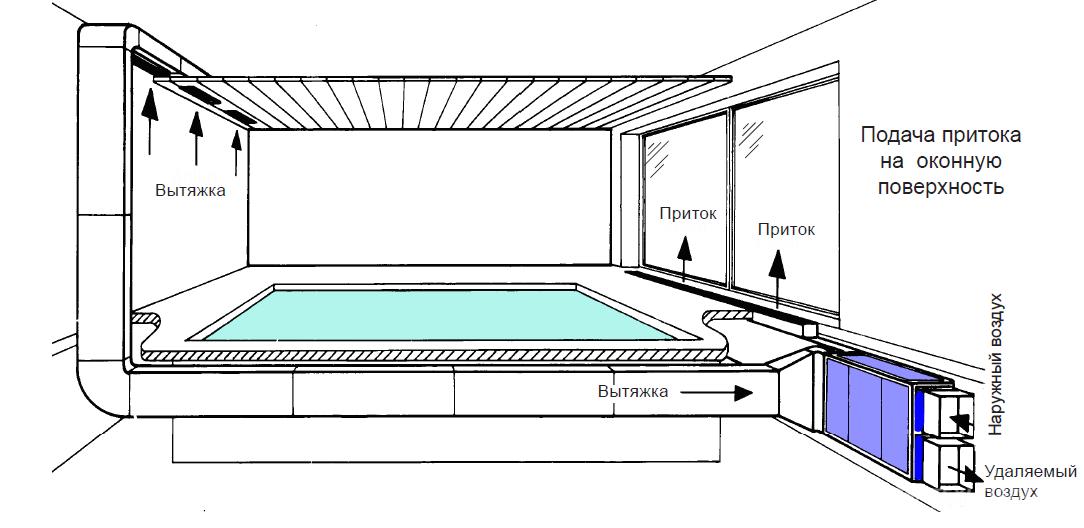 Комбинированная вентиляция в бассейне