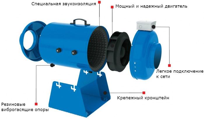 канальный вентилятор конструкция