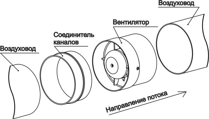 канальный вентилятор установка