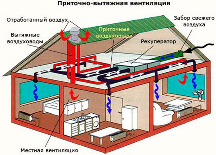 Вытяжная и приточная вентиляция