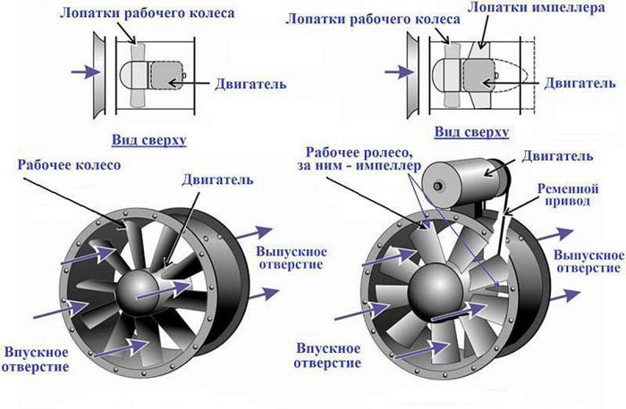 конструкция-вентилятора