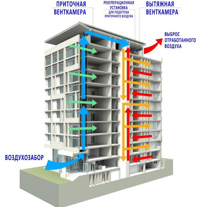 вентиляция в многоэтажке