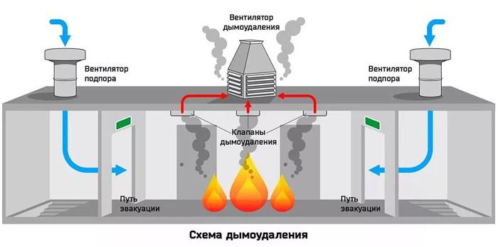 схема дымоудаления
