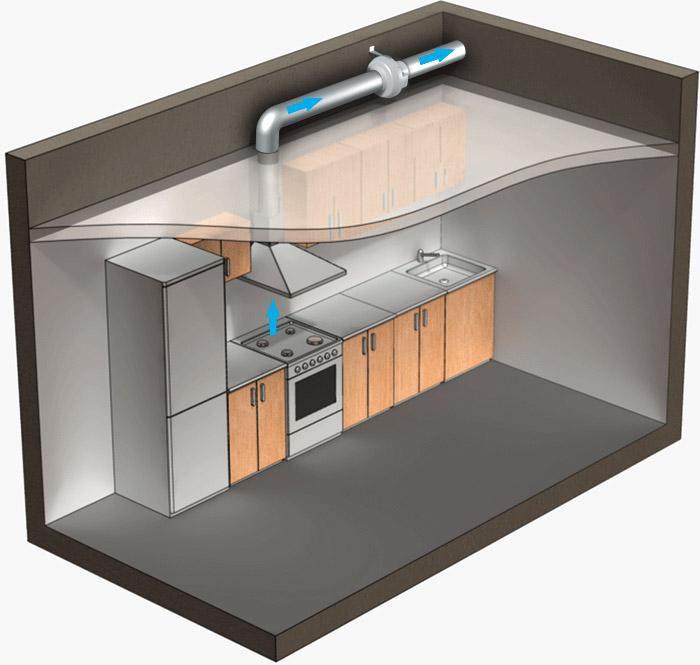 Правильный монтаж воздуховода для кухонной вытяжки